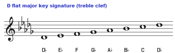 Key of D flat, chords C Flat Major Scale Treble Clef