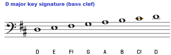 D major key signature on bass clef.