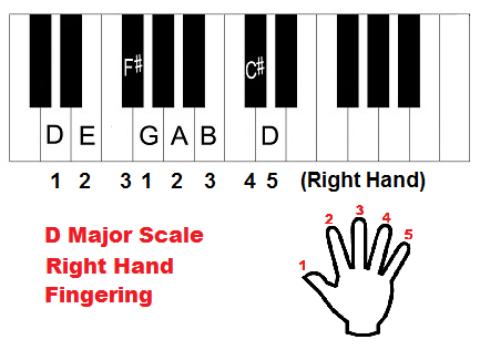 D major scale piano fingering, right hand.