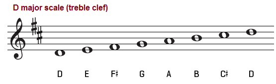D major scale, treble clef
