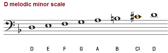 D melodic minor scale on bass clef.