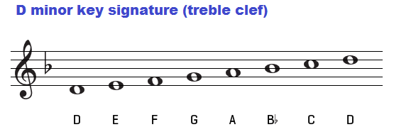 D minor key signature on treble clef.
