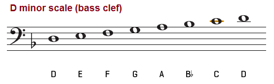 D minor scale on the bass clef.