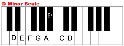 D minor scale on piano. Dm. Dmin.