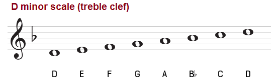 D minor scale on the treble clef.