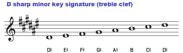 D sharp minor key signature on treble clef.