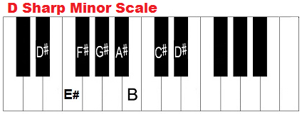 D sharp minor sacle on piano.