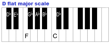 D flat major scale on piano.