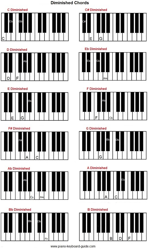 Piano piano chords key of c : How to form diminished chords on piano. Diminished 7th chords.