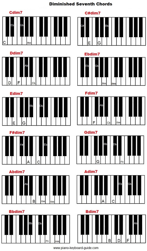 Diminished seventh chords on piano.