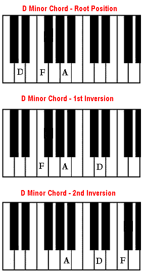 Piano piano chords in a minor : Dm chord - D minor chord on piano