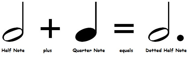Dotted half note time value.