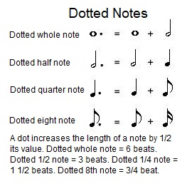 Counting dotted notes