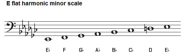 E flat harmonic minor scale on bass clef.