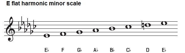 E flat harmonic minor scale on treble clef.