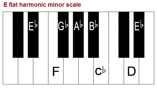 E flat harmonic minor scale on piano.