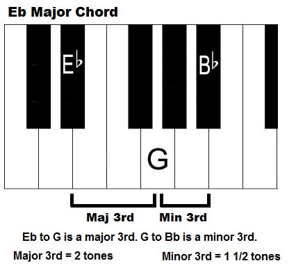 E flat major chord on piano. Eb.