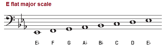 The E Flat Major Scale on Piano, Treble and Bass Clef C Flat Major Scale Bass Clef