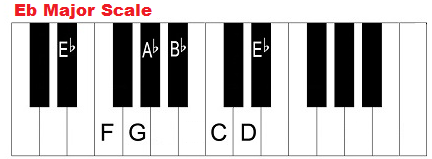 E flat major scale on piano.