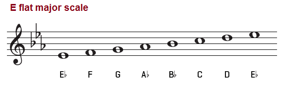 The E Flat Major Scale on Piano, Treble and Bass Clef C Flat Major Scale Treble Clef