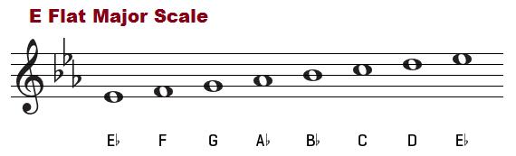 E flat major scale