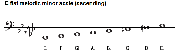 E flat melodic minor scale on bass clef.