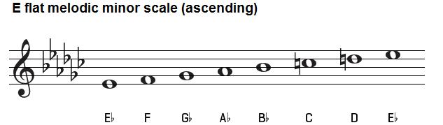 E flat melodic minor scale on treble clef.