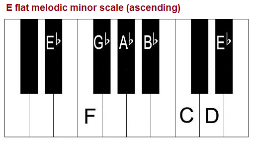 E flat melodic minor scale on piano.