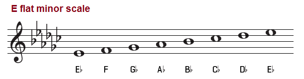 E flat minor scale on treble clef.