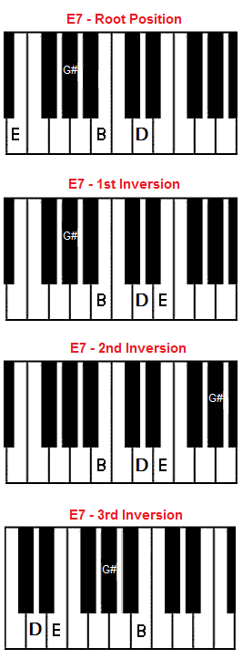 Piano piano chords playing : E7 Chord on Piano - E Dominant 7 Chord