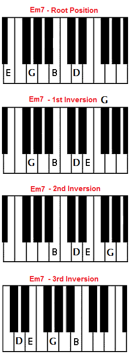 Piano piano chords in a minor : Em7 chord on piano - E minor seventh (E minor 7)