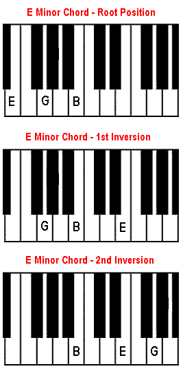 Piano piano keys and chords : Em chord on piano. The E minor chord.