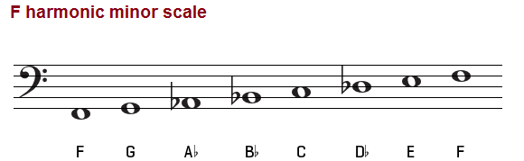 The F harmonic minor scale on bass clef.