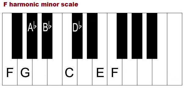 The F harmonic minor scale on piano.