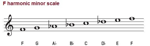 The F harmonic minor scale on treble clef.