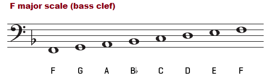 F major scale on the bass clef.