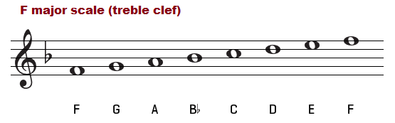 F major scale on the treble clef.