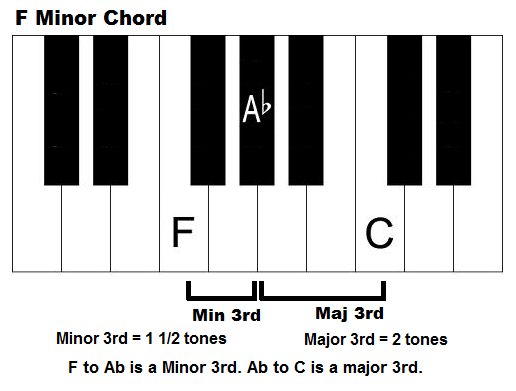 Piano piano chords in a minor : F minor chord - How to play an Fm chord on piano and keyboard