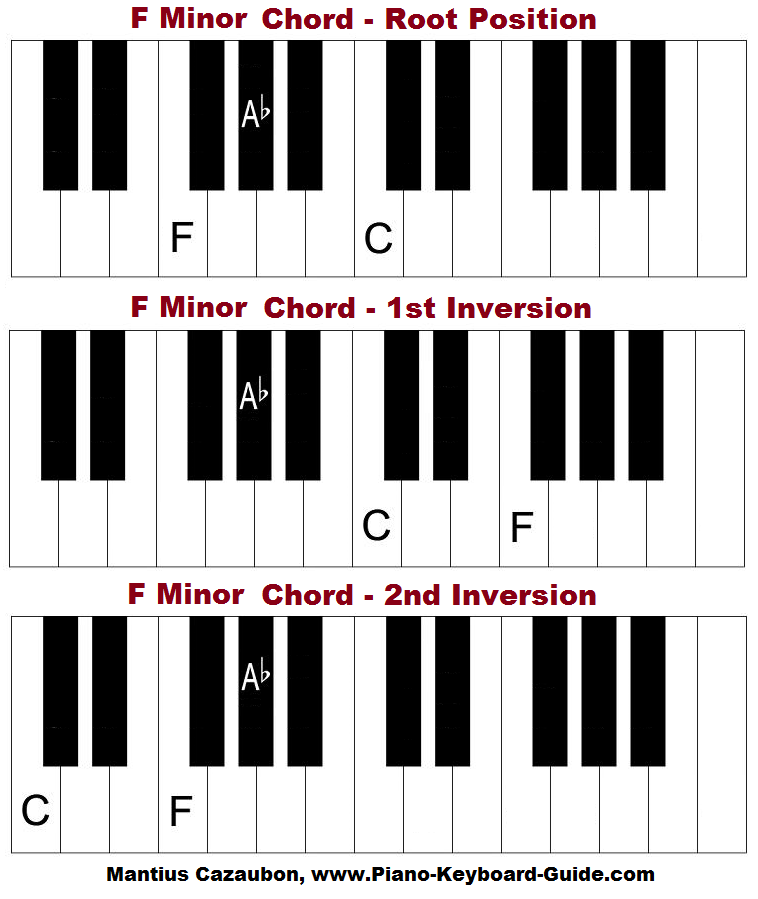 The F minor chord on piano. Root position, 1st and 2nd inversions.