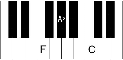 F Minor Chord How To Play An Fm Chord On Piano And Keyboard