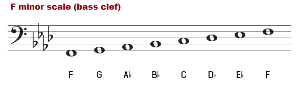 F minor scale on the bass clef.