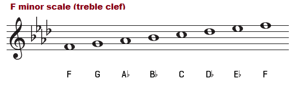 F minor scale on the treble clef.