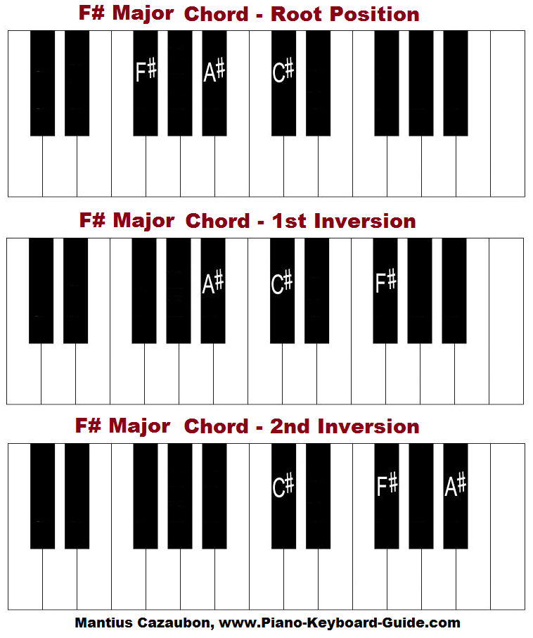 The F sharp major chord on piano (keyboard).