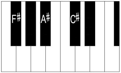 F sharp major chord on piano (keyboard).