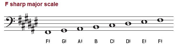 The F Sharp Major Scale - F# Major