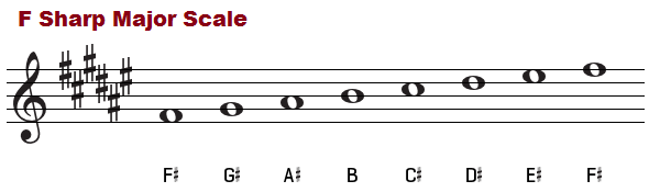 F sharp major scale