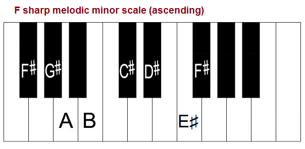 F Sharp Minor Scale Natural Melodic And Harmonic