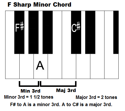 F sharp minor chord on piano.