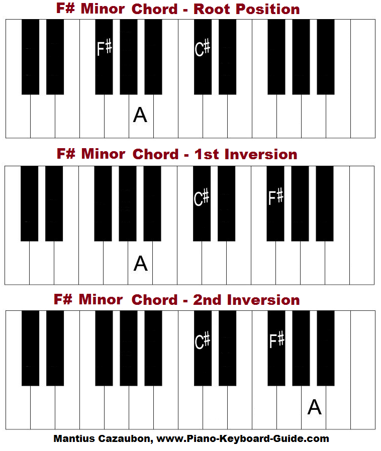 F sharp minor chord on piano