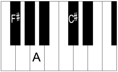 F sharp minor piano chord.